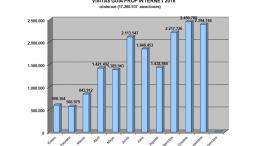 Las consultas ciudadanas a la Generalitat a través de Internet se triplican y alcanzan los 17,2 millones hasta noviembre