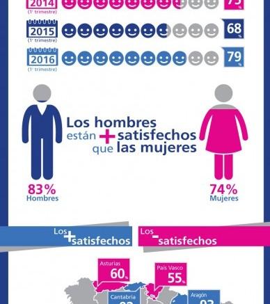 El 48% de los trabajadores españoles cree que la situación económica mejorará en 2017