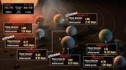 TRAPPIST-1, un sistema planetario en miniatura con varios planetas potencialmente habitables