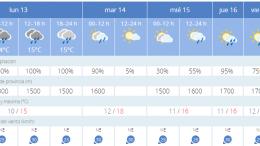 Predicción semana fallera. Lluvia, viento y fuego