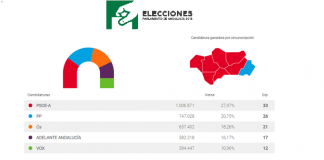 Elecciones Andaluzas: Debacle del Psoe, gobernará el PP, C's duplica sus resultados y Vox con 12 diputados consigue un resultado histórico.