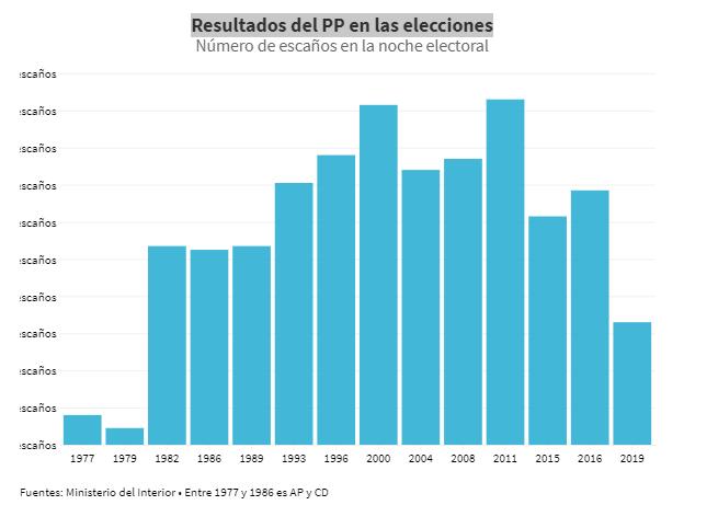 Escaños del PP (antes AP, CP) desde 1977 hasta ayer mismo.
