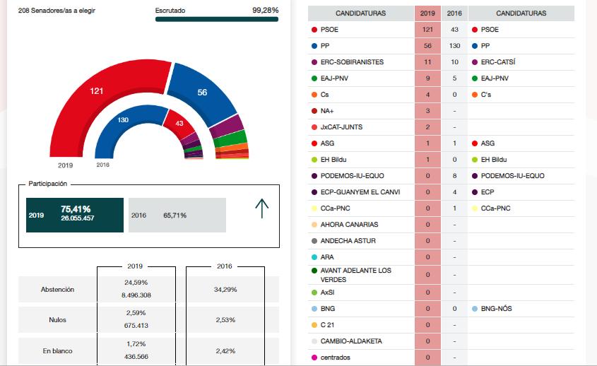 Resultados Elecciones Generales 2019. Senado