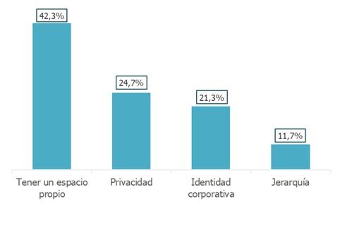 Principales diferencias entre el coworking y los espacios habituales