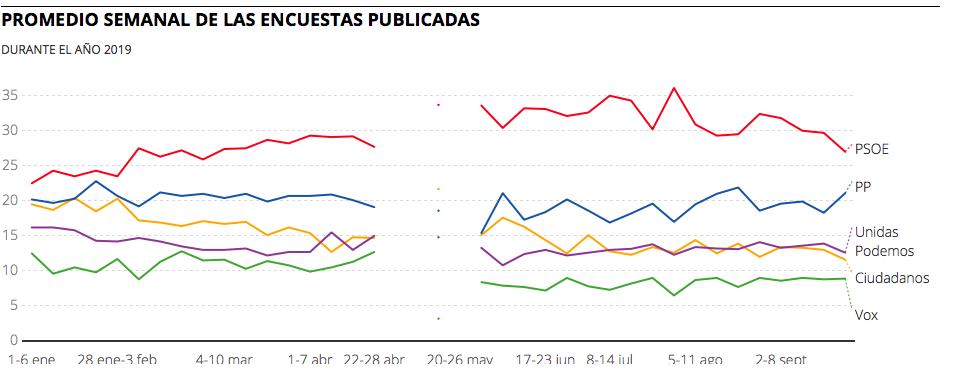 Promedio semanal de las encuestas publicadas año 2019