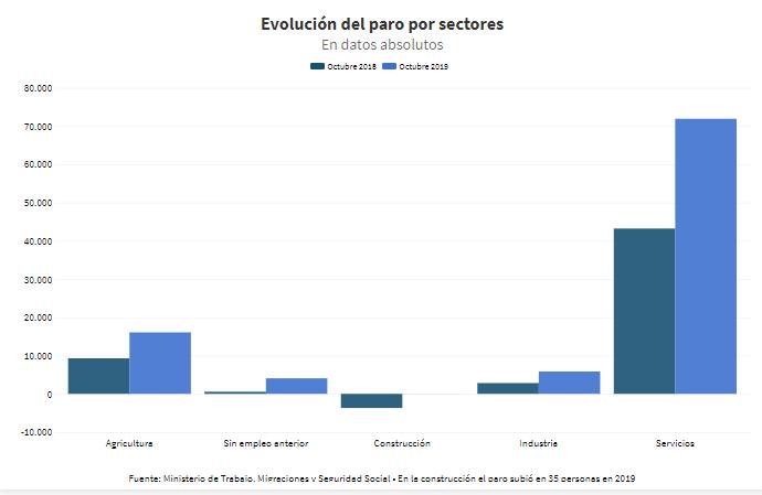 Evolución del paro por sectores