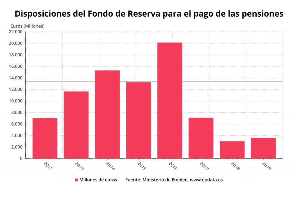 Disposiciones del Fondo de Reserva para pago de pensiones
