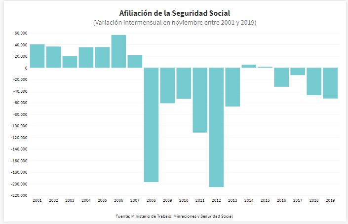 Afiliación a la Seguridad Social (noviembre entre 2001 y 2019)