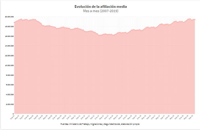 Evolución de la afiliación media (2007-2019)