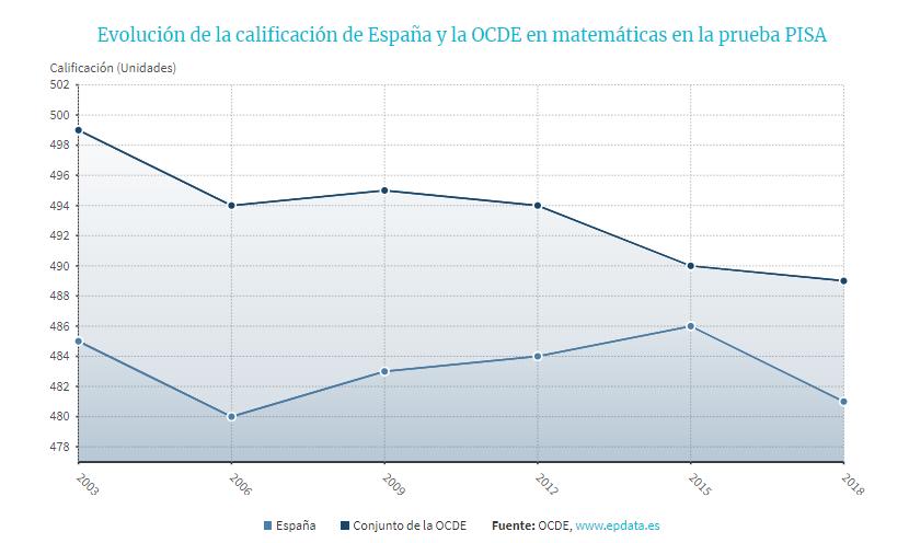Evolución de la calificación de España y la OCDE en matemáticas en la prueba PISA