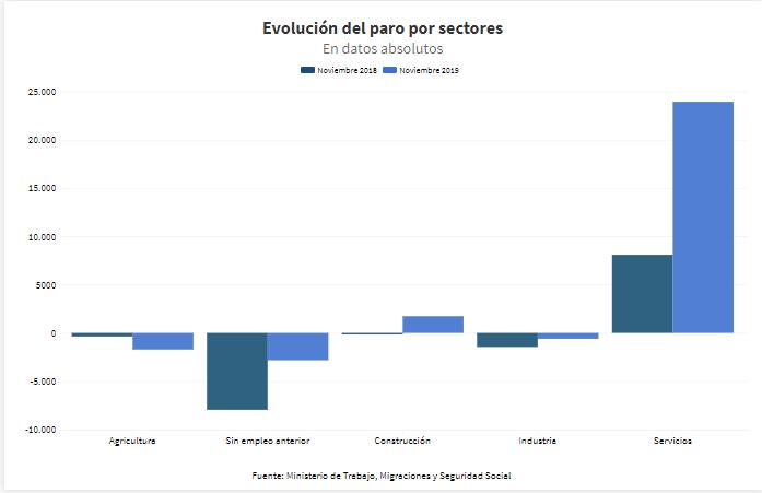 Evolución del paro por sectores (noviembre 2018-2019)