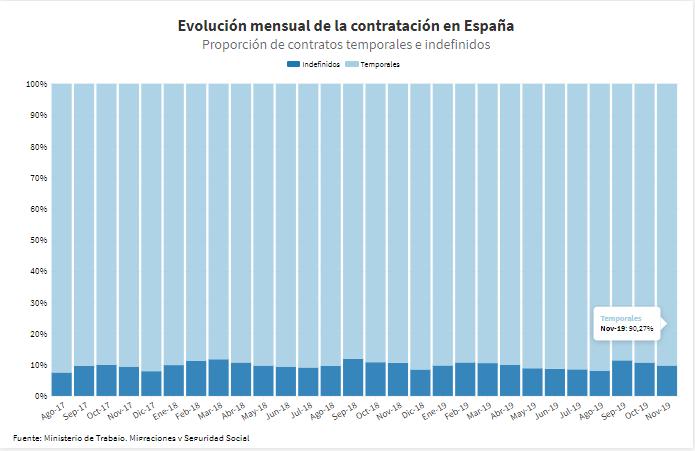 Evolución mensual de la contratación en España (temporales e indefinidos)