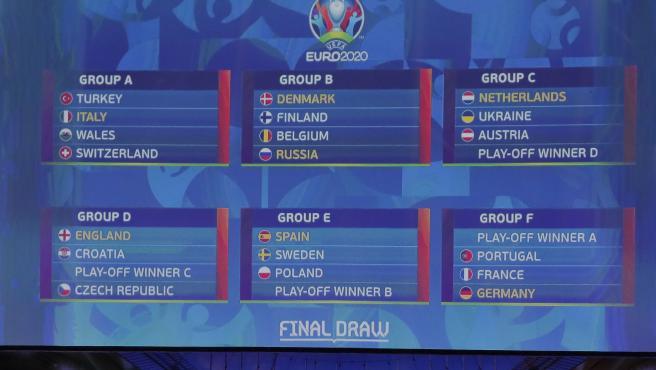 Tabla sorteo eurocopa 2020