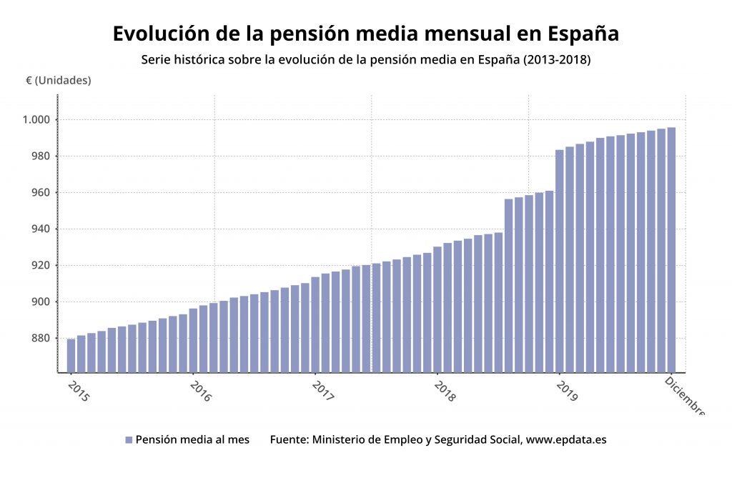 Evolución de la pensión media