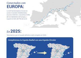 El Movimiento #QuieroCorredor, reconoce los avances en el Corredor Mediterráneo, pero pide más celeridad en su ejecución