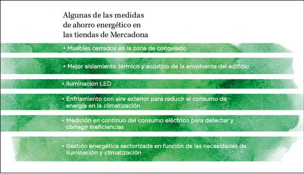 Resumen algunas de las medidas de ahorro energético de Mercadona.