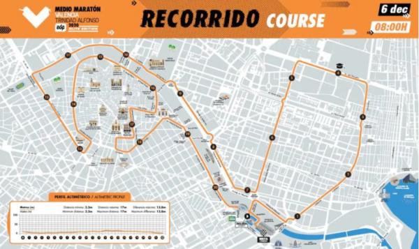 Recorrido Media Maratón Valencia