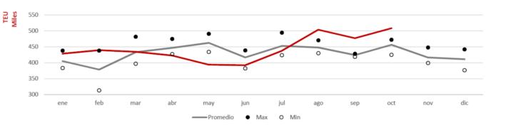 Evolución mensual del tráfico de TEU.En rojo, tráficos de 2019.En gris, media de los últimos 3 años. Fuente APV