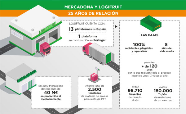 Economía Circular de Mercadona y Logifruit